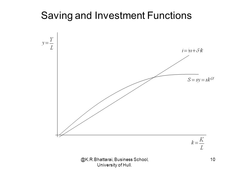 Saving and Investment Functions
