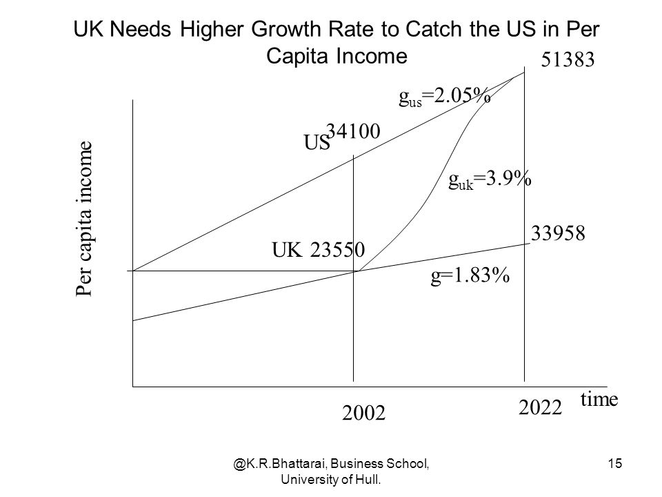 UK Needs Higher Growth Rate to Catch the US in Per Capita Income