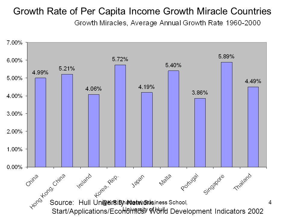 Growth Rate of Per Capita Income Growth Miracle Countries