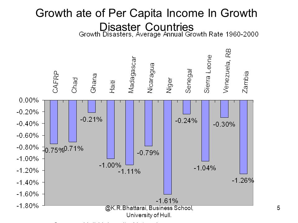 Growth ate of Per Capita Income In Growth Disaster Countries