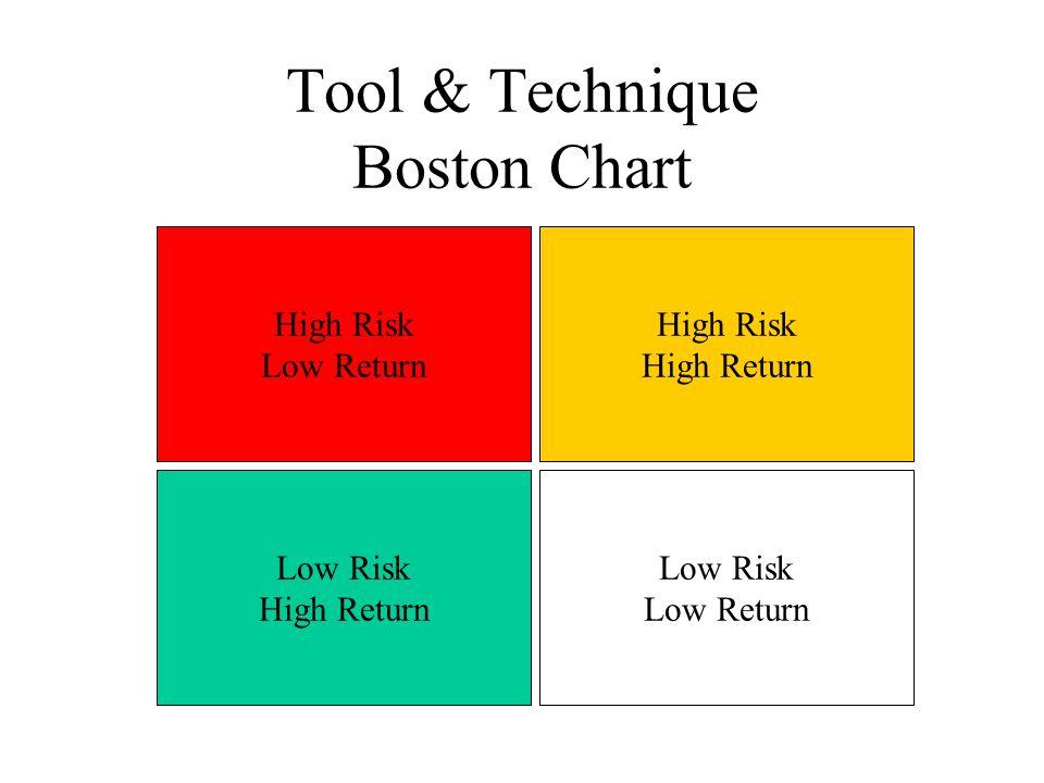 Tool & Technique Boston Chart