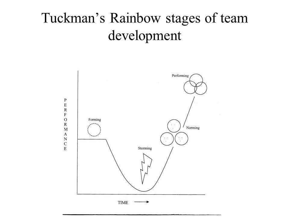 Tuckman's Rainbow stages of team development