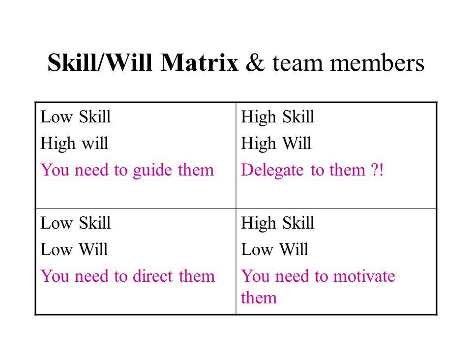 Skill/Will Matrix & team members