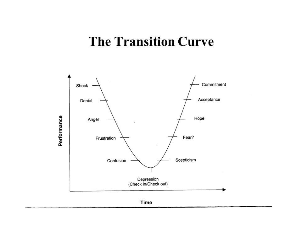 The Transition Curve