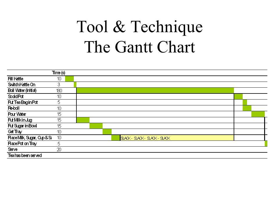 Gantt Chart Wikipedia