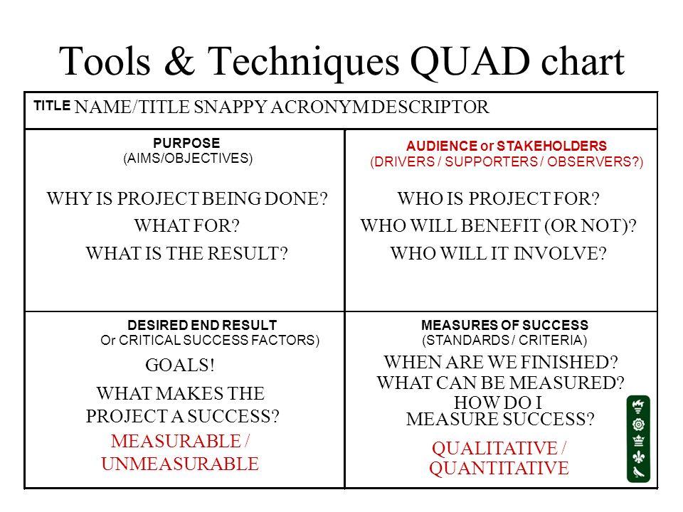 Tools & Techniques QUAD chart
