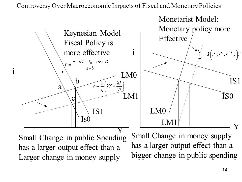 Small Change in money supply has a larger output effect than a