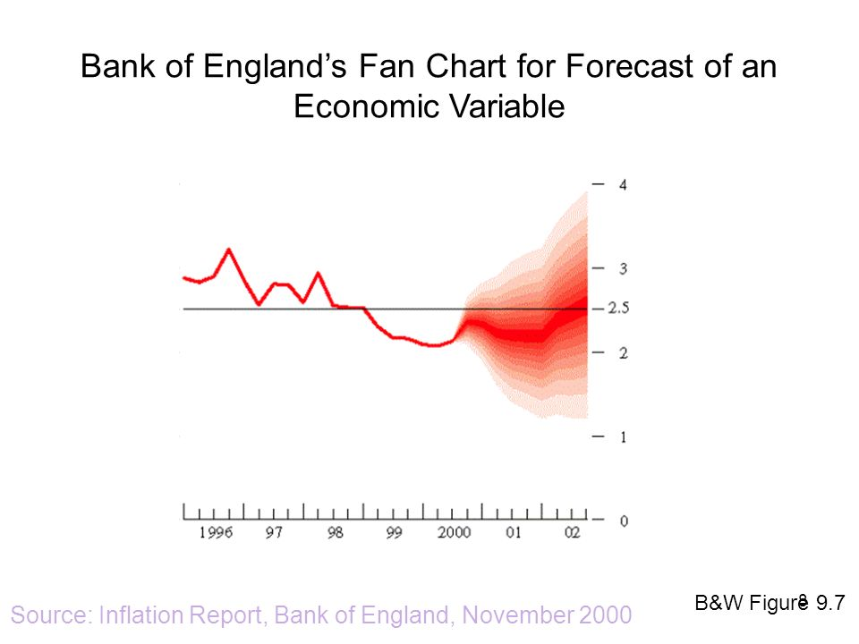 Bank of England's Fan Chart for Forecast of an Economic Variable