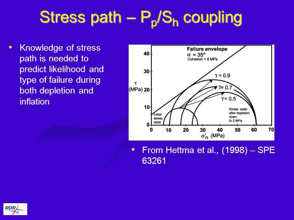 Stress path – Pp/Sh coupling