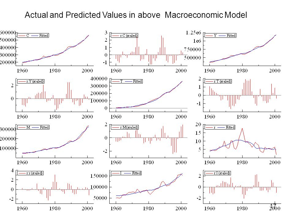 Actual and Predicted Values in above Macroeconomic Model