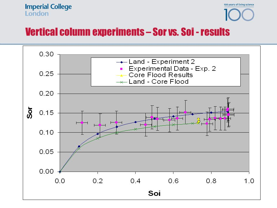 Vertical column experiments – Sor vs. Soi - results