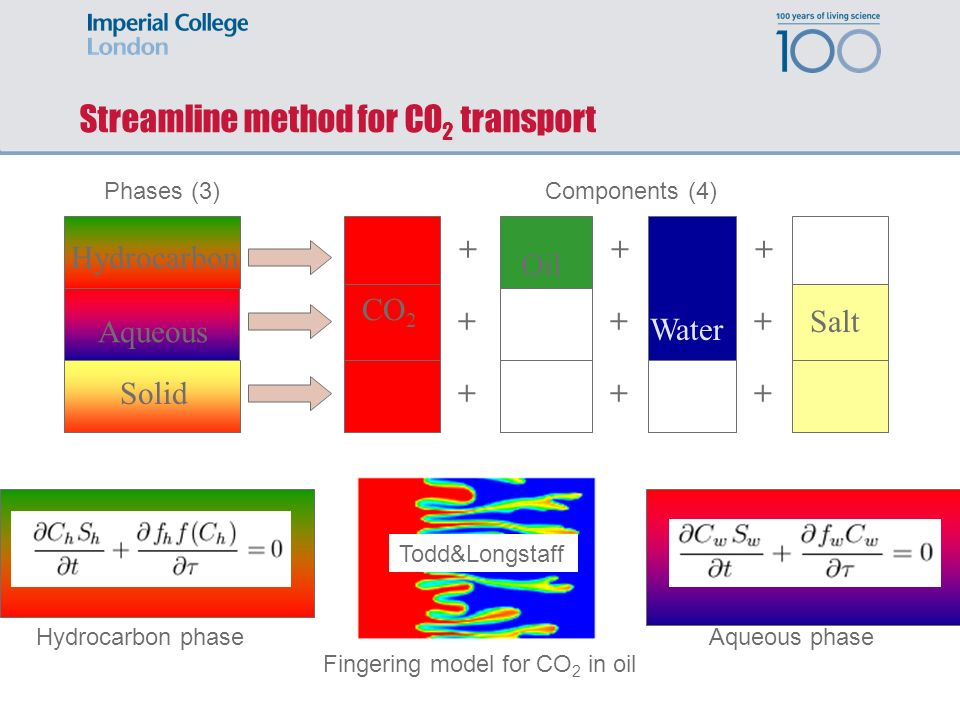 Streamline method for CO2 transport