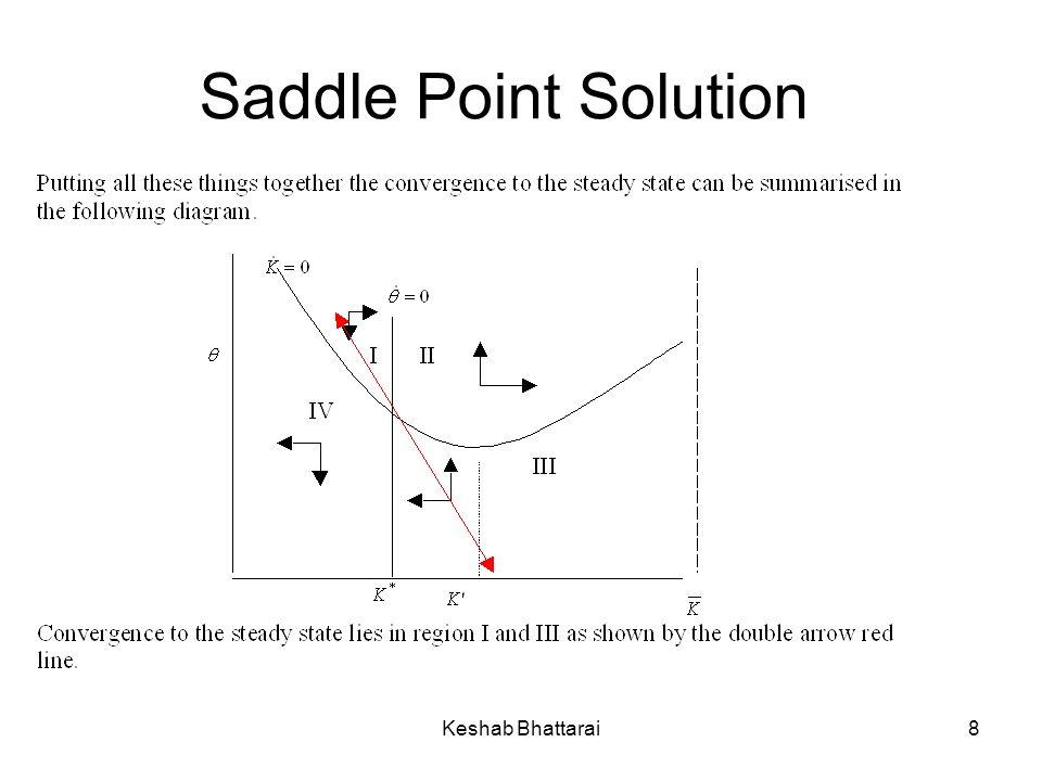 Saddle Point Solution Keshab Bhattarai