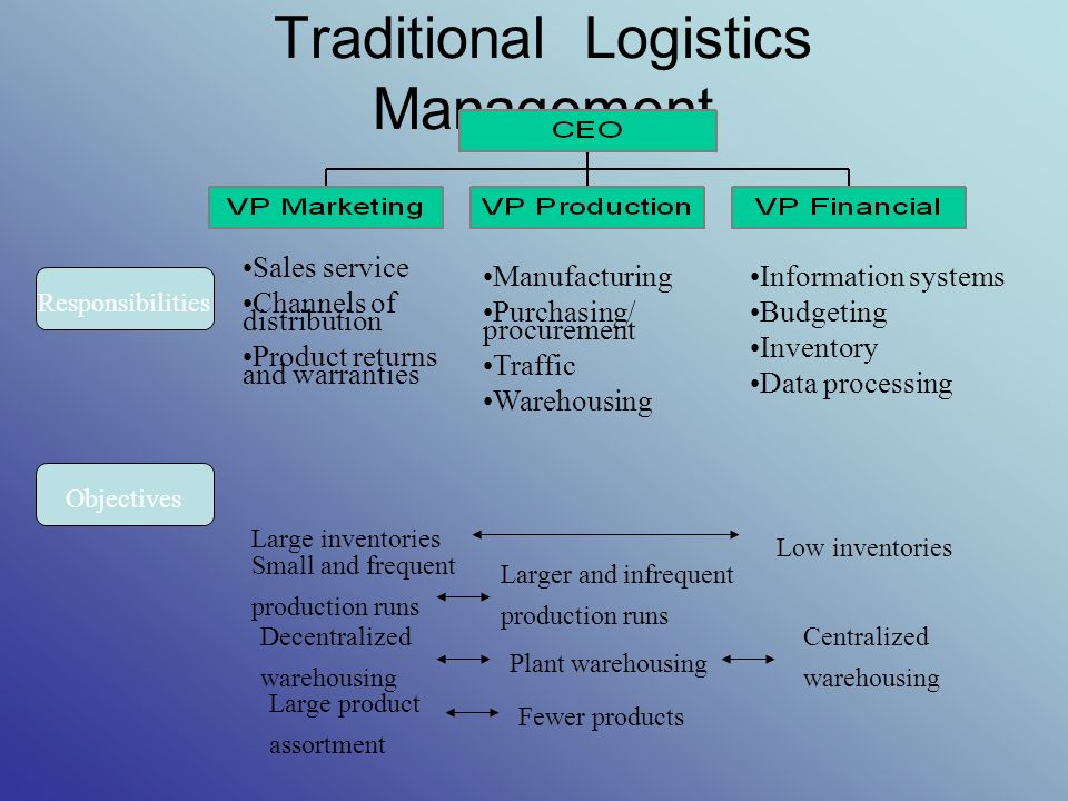 definition of traditional logistics Logistics news: warehouse or distribution center: there's no doubt that the business world has migrated away from traditional warehouse-based stockpiling of.