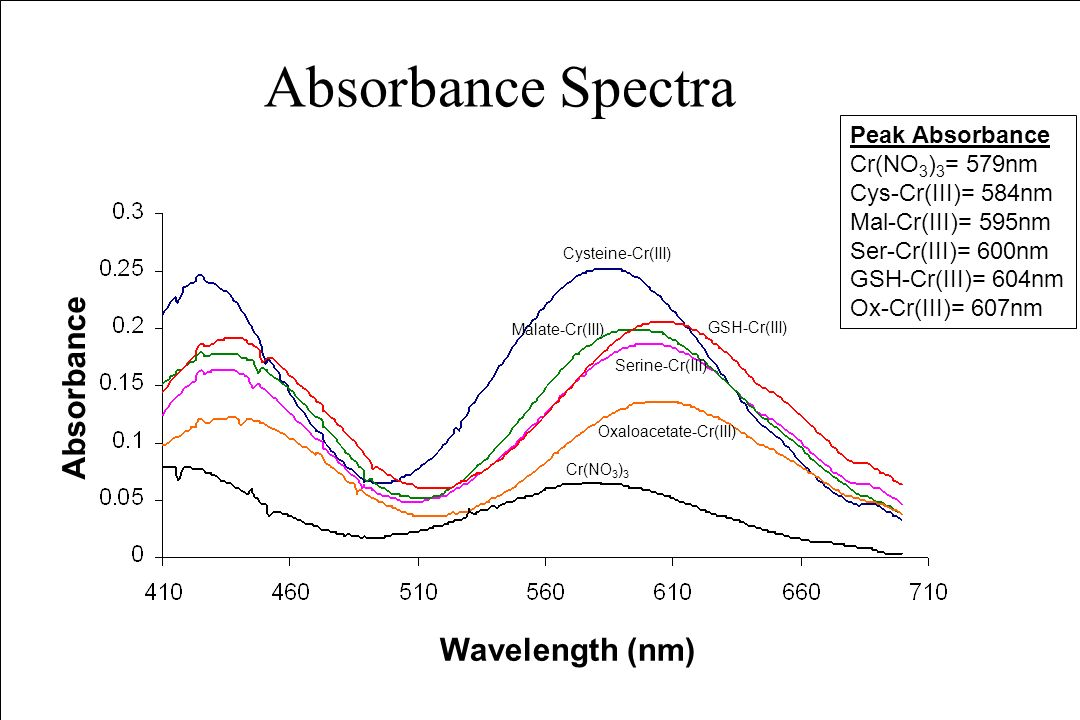 relationship of product formation and absorbance spectra