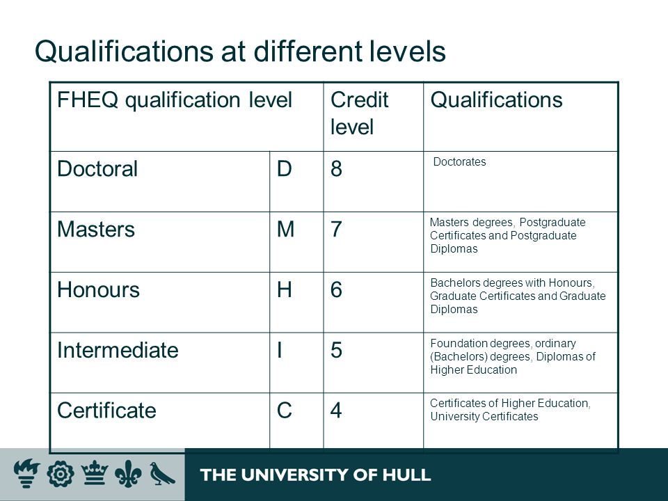 Qualifications at different levels
