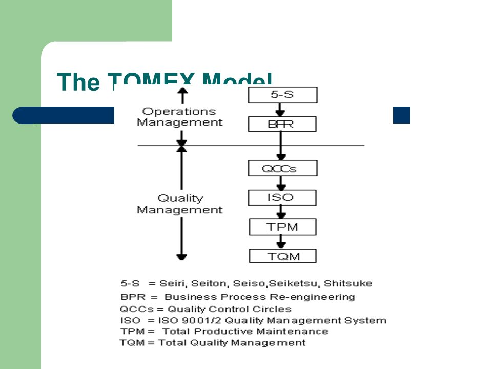 introduction and implementation of total quality An introduction to total productive maintenance  the quality related waste are of significant importance as they matter  stages in tpm implementation: step a.