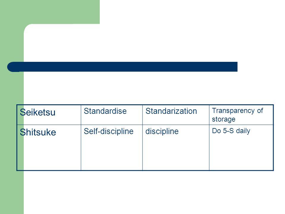 Seiketsu Shitsuke Standardise Standarization Self-discipline