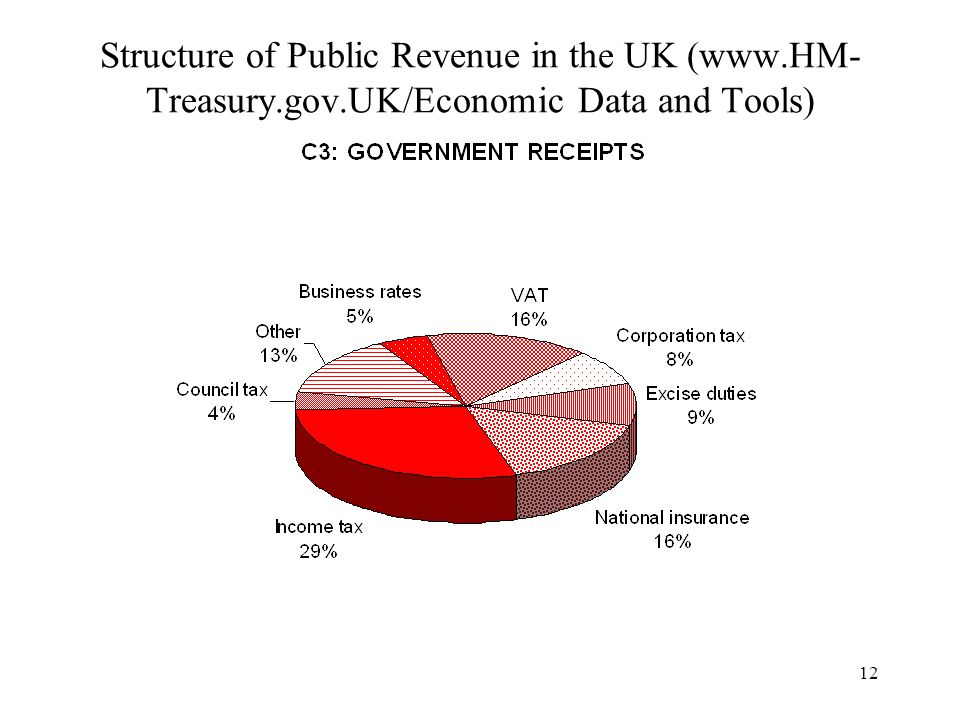 Structure of Public Revenue in the UK (www. HM-Treasury. gov