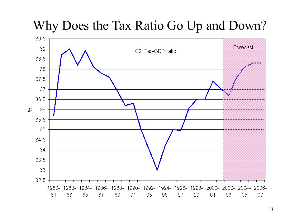 Why Does the Tax Ratio Go Up and Down