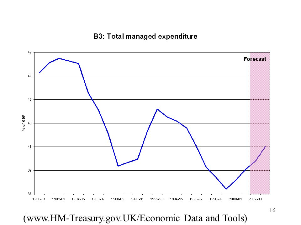 (www.HM-Treasury.gov.UK/Economic Data and Tools)