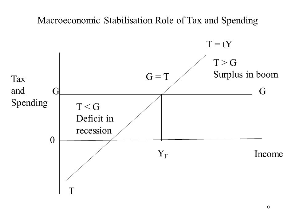 Macroeconomic Stabilisation Role of Tax and Spending