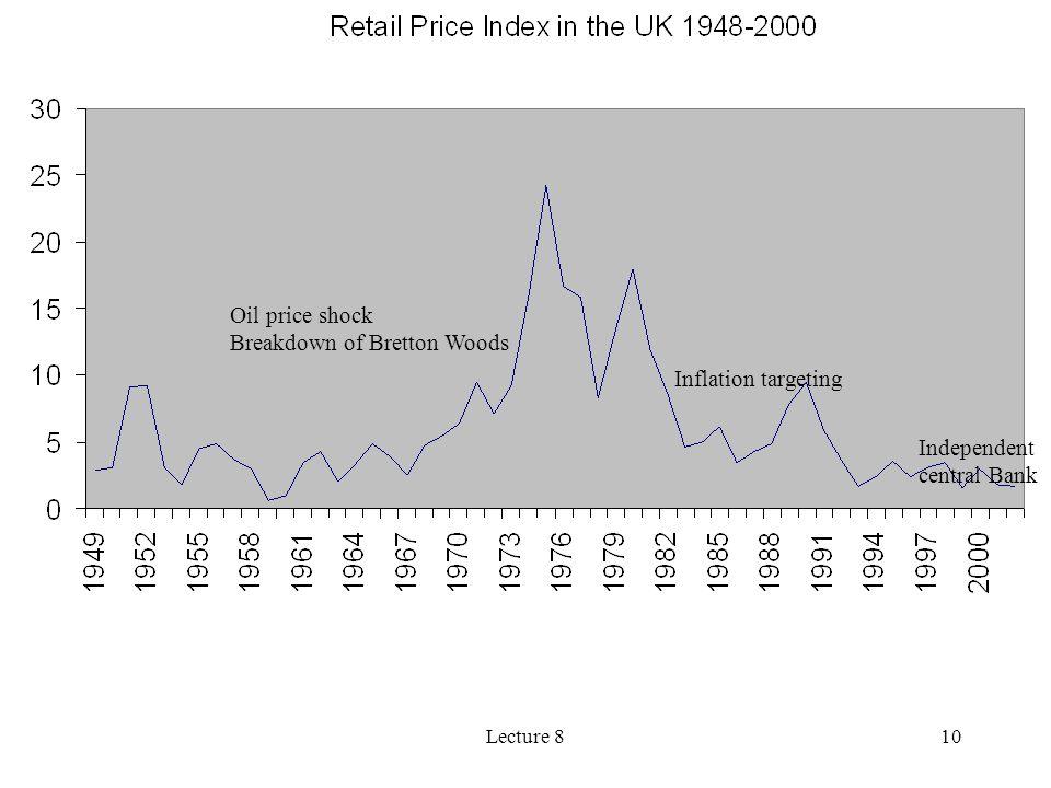 Breakdown of Bretton Woods