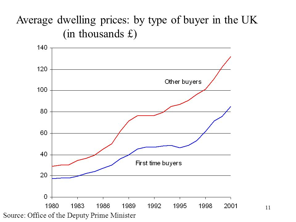 Average dwelling prices: by type of buyer in the UK