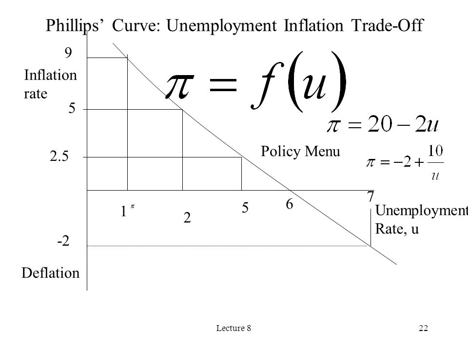 Phillips' Curve: Unemployment Inflation Trade-Off