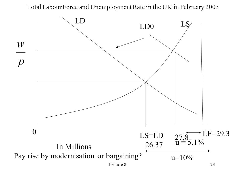 Total Labour Force and Unemployment Rate in the UK in February 2003