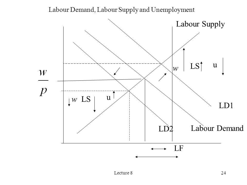 Labour Demand, Labour Supply and Unemployment