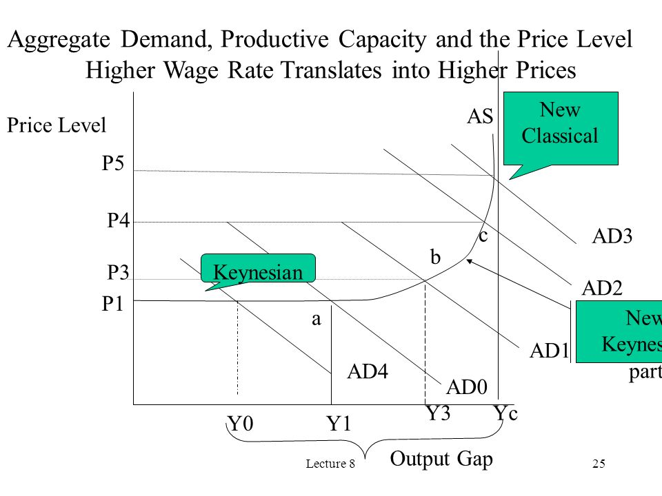 Higher Wage Rate Translates into Higher Prices