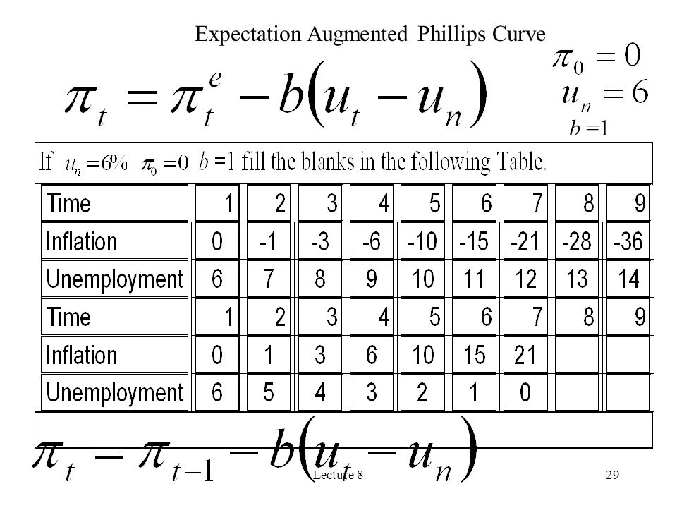 Expectation Augmented Phillips Curve