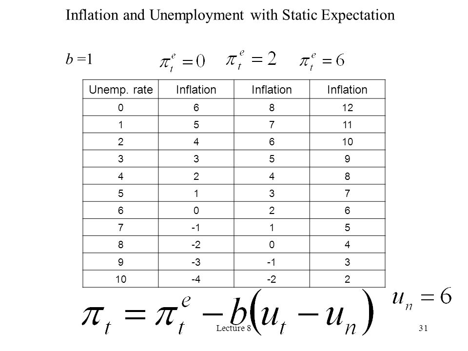 Inflation and Unemployment with Static Expectation