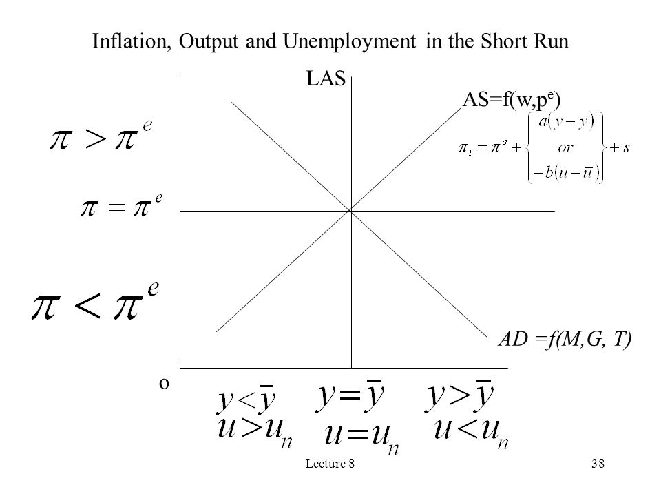 Inflation, Output and Unemployment in the Short Run