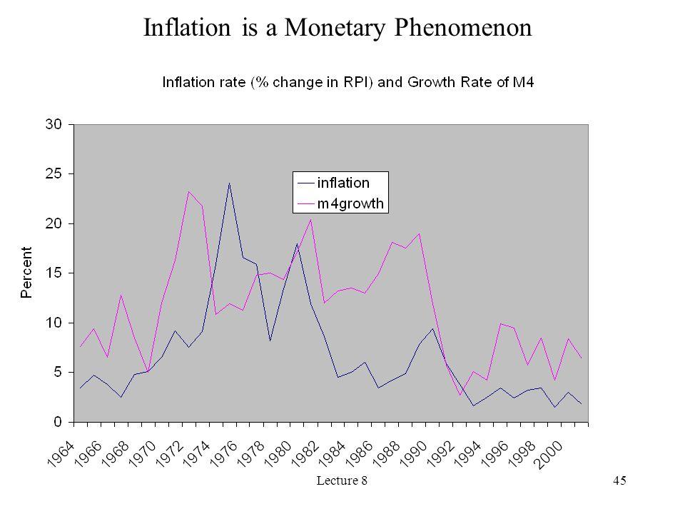 Inflation is a Monetary Phenomenon