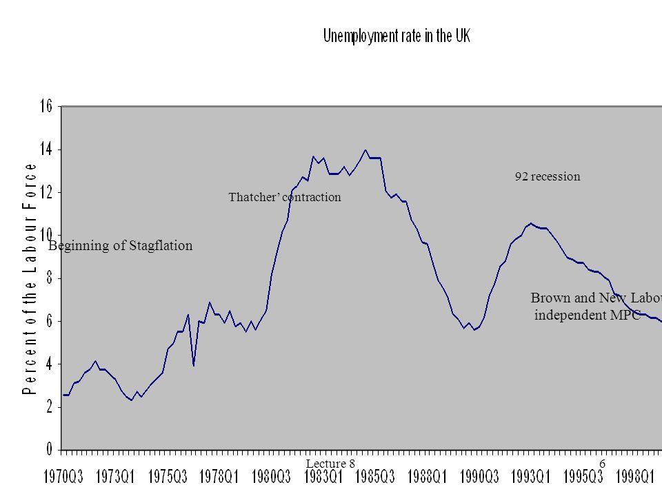 Beginning of Stagflation
