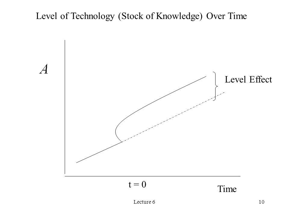 Level of Technology (Stock of Knowledge) Over Time