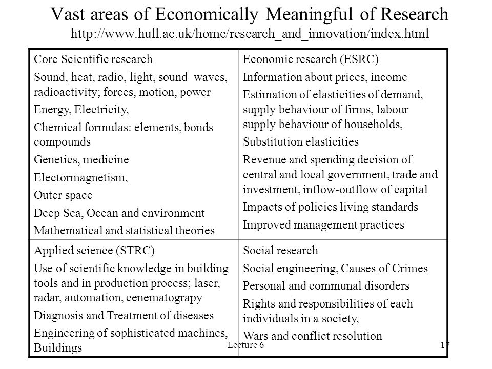 Vast areas of Economically Meaningful of Research http://www. hull. ac