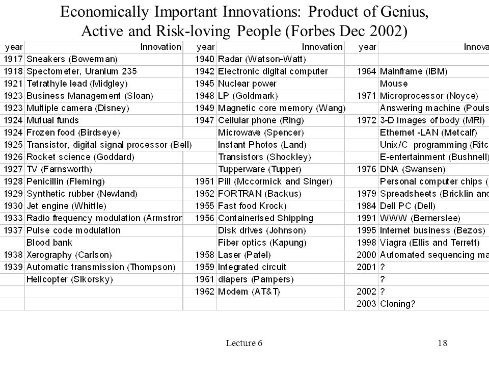 Economically Important Innovations: Product of Genius, Active and Risk-loving People (Forbes Dec 2002)