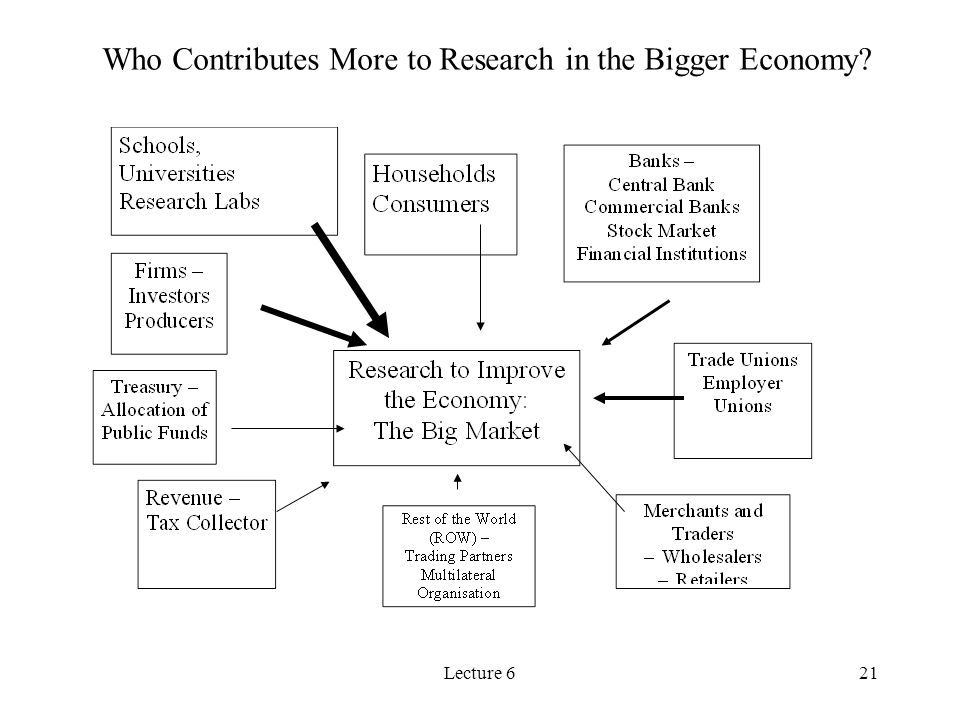 Who Contributes More to Research in the Bigger Economy