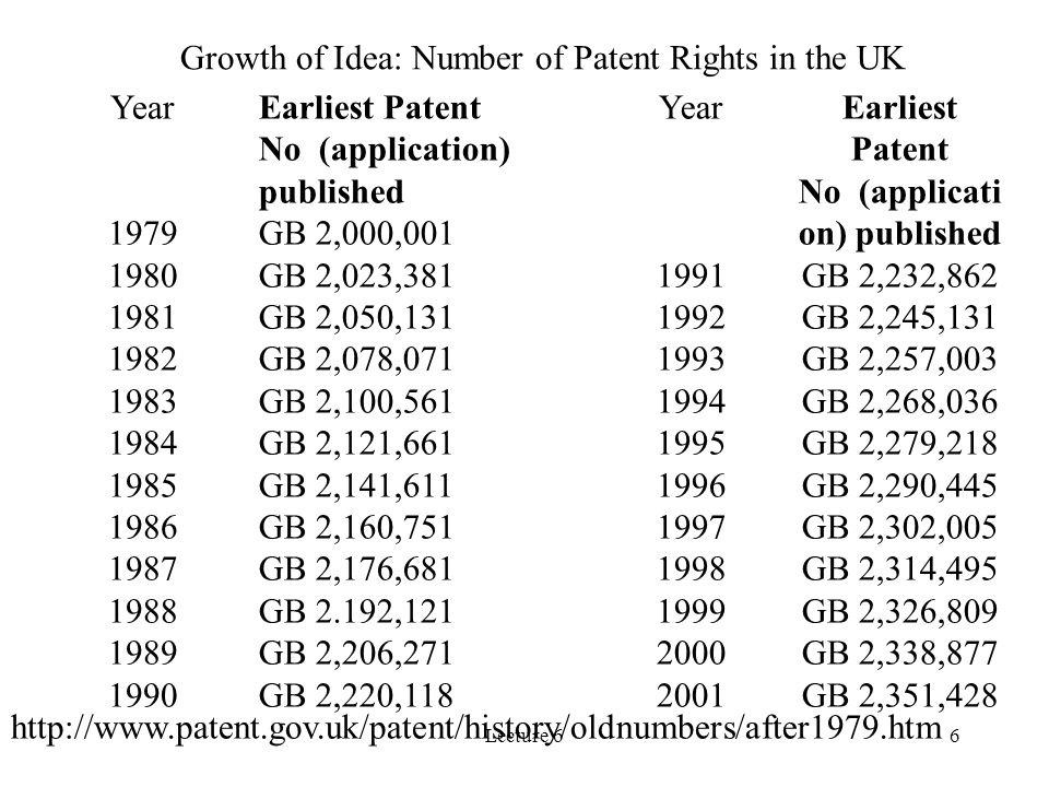 Growth of Idea: Number of Patent Rights in the UK Year