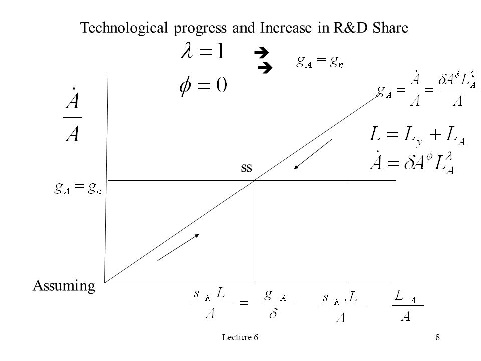 Technological progress and Increase in R&D Share