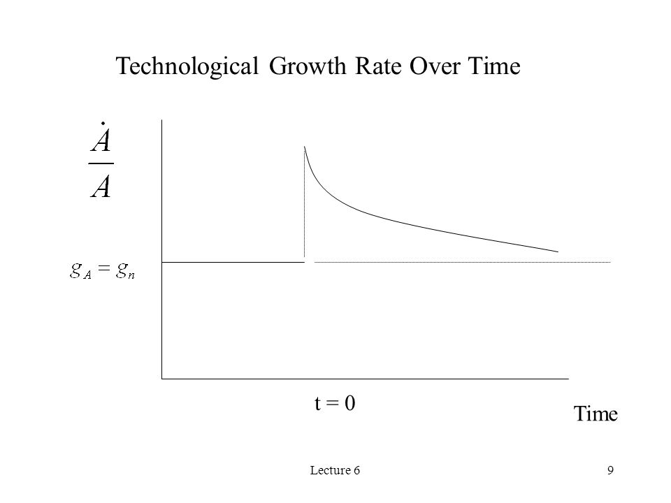 Technological Growth Rate Over Time