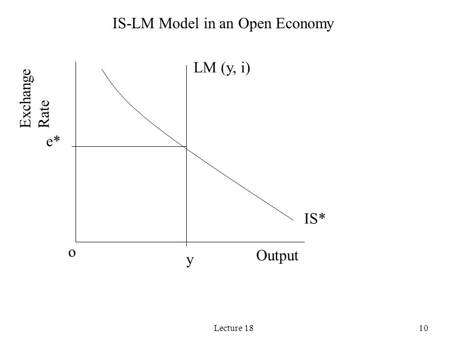IS-LM Model in an Open Economy