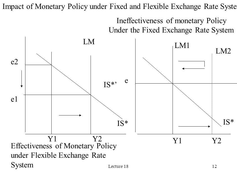 Ineffectiveness of monetary Policy