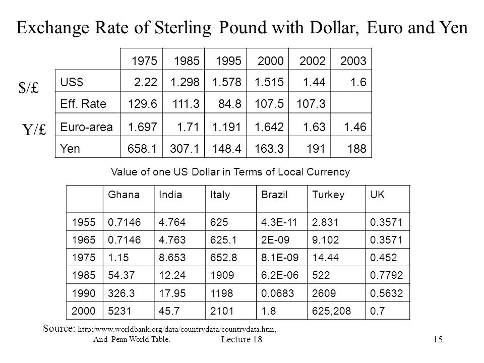 Exchange Rate of Sterling Pound with Dollar, Euro and Yen