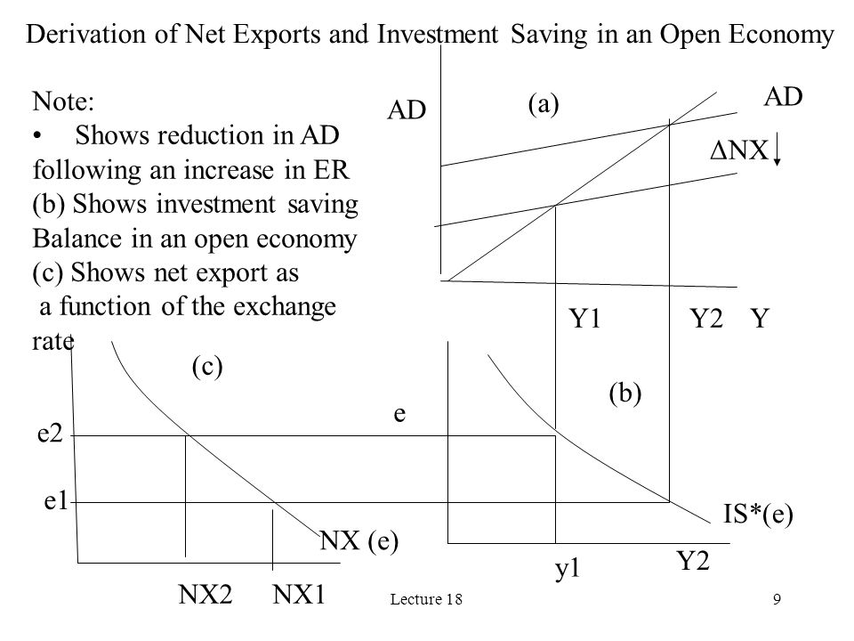 Derivation of Net Exports and Investment Saving in an Open Economy