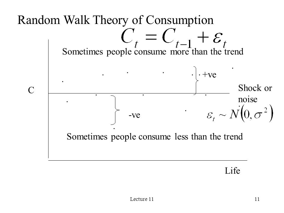 Random Walk Theory of Consumption