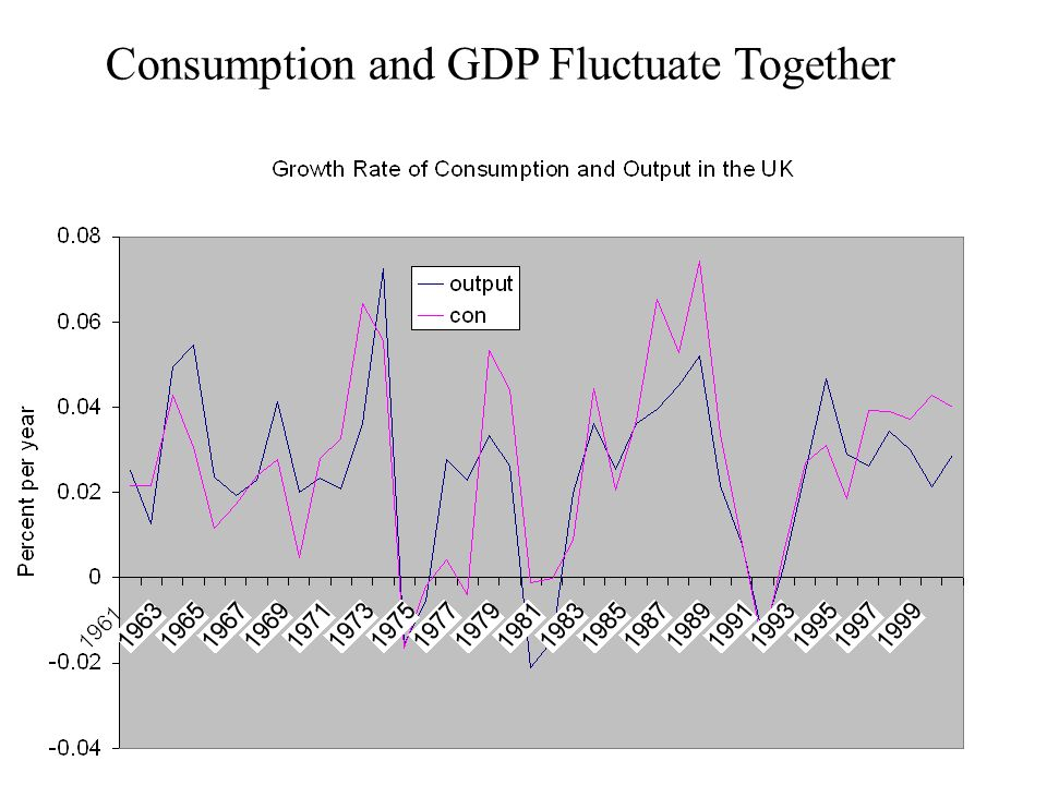 Consumption and GDP Fluctuate Together